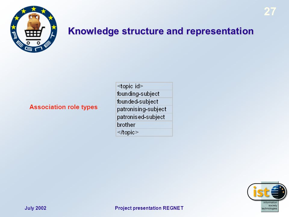 July 2002Project presentation REGNET 27 Association role types Knowledge structure and representation