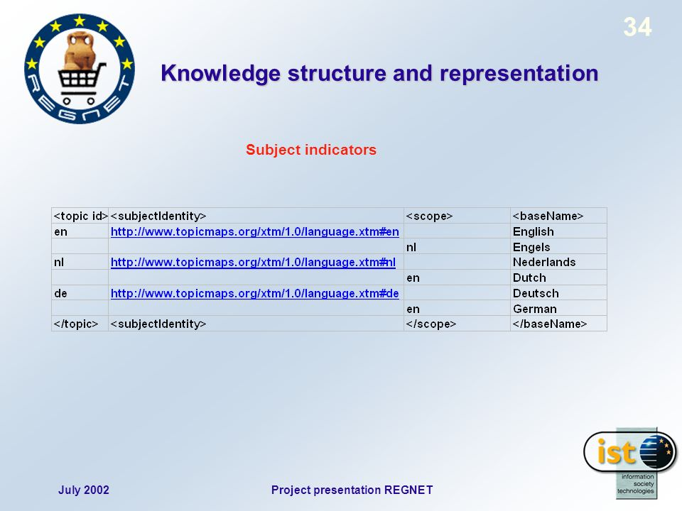 July 2002Project presentation REGNET 34 Subject indicators Knowledge structure and representation