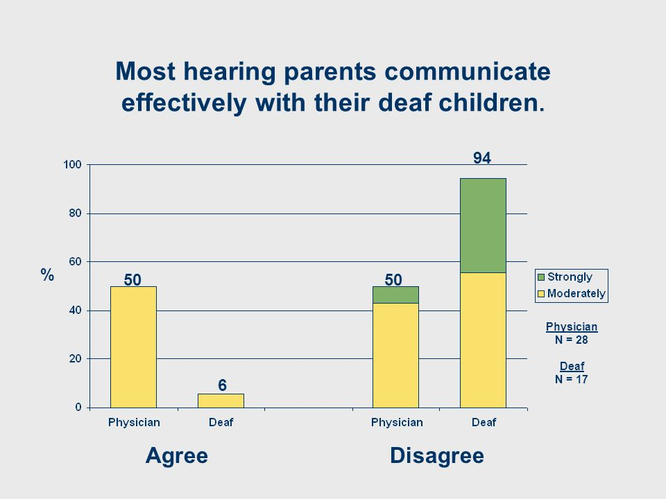 Most hearing parents communicate effectively with their deaf children.