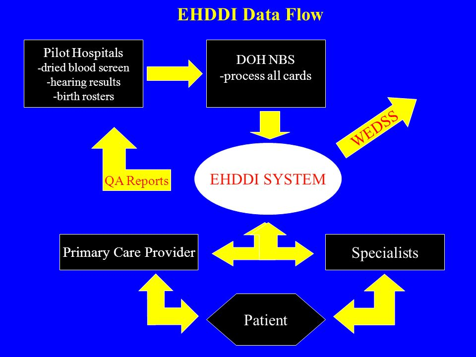 Pilot Hospitals - dried blood screen -hearing results -birth rosters EHDDI SYSTEM DOH NBS -process all cards Specialists Patient QA Reports EHDDI Data Flow WEDSS Primary Care Provider