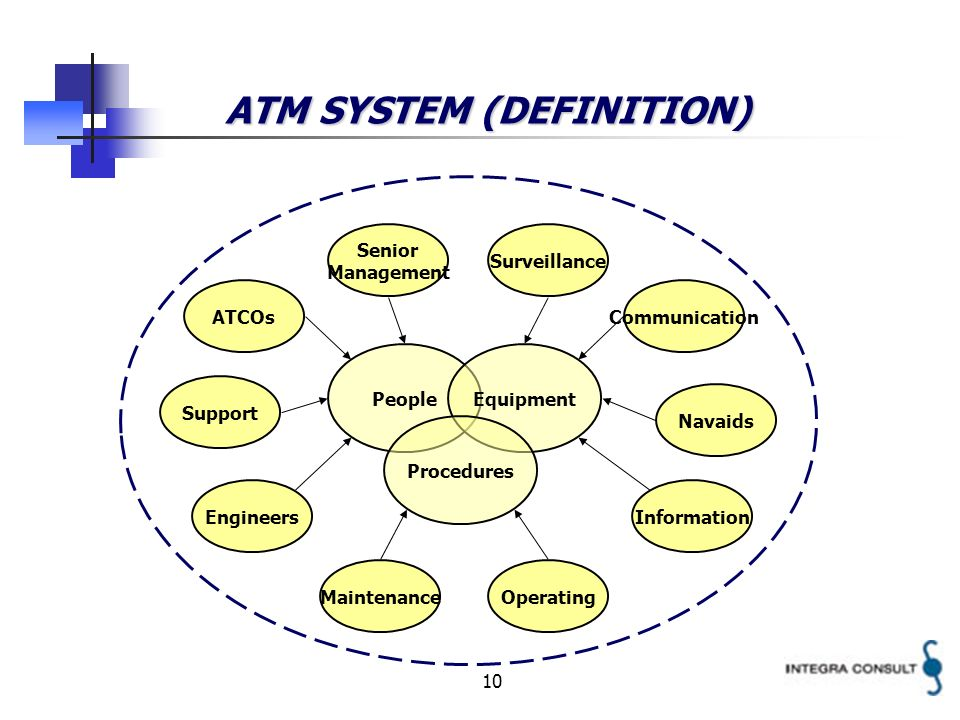 10 ATM SYSTEM (DEFINITION) PeopleEquipment Procedures Senior Management ATCOs Support Engineers MaintenanceOperating Surveillance Communication Navaids Information