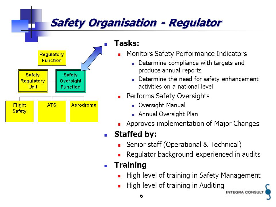 6 Tasks: Monitors Safety Performance Indicators Determine compliance with targets and produce annual reports Determine the need for safety enhancement activities on a national level Performs Safety Oversights Oversight Manual Annual Oversight Plan Approves implementation of Major Changes Staffed by: Senior staff (Operational & Technical) Regulator background experienced in audits Training High level of training in Safety Management High level of training in Auditing