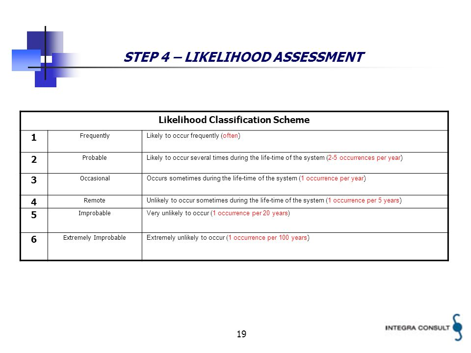 19 STEP 4 – LIKELIHOOD ASSESSMENT Likelihood Classification Scheme 1 Frequently Likely to occur frequently (often ) 2 Probable Likely to occur several times during the life-time of the system (2-5 occurrences per year ) 3 Occasional Occurs sometimes during the life-time of the system (1 occurrence per year ) 4 Remote Unlikely to occur sometimes during the life-time of the system (1 occurrence per 5 years ) 5 Improbable Very unlikely to occur (1 occurrence per 20 years) 6 Extremely Improbable Extremely unlikely to occur (1 occurrence per 100 years )