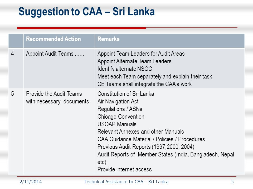 Suggestion to CAA – Sri Lanka Recommended ActionRemarks 4Appoint Audit Teams......Appoint Team Leaders for Audit Areas Appoint Alternate Team Leaders Identify alternate NSOC Meet each Team separately and explain their task CE Teams shall integrate the CAAs work 5Provide the Audit Teams with necessary documents Constitution of Sri Lanka Air Navigation Act Regulations / ASNs Chicago Convention USOAP Manuals Relevant Annexes and other Manuals CAA Guidance Material / Policies / Procedures Previous Audit Reports (1997,2000, 2004) Audit Reports of Member States (India, Bangladesh, Nepal etc) Provide internet access 52/11/2014Technical Assistance to CAA - Sri Lanka