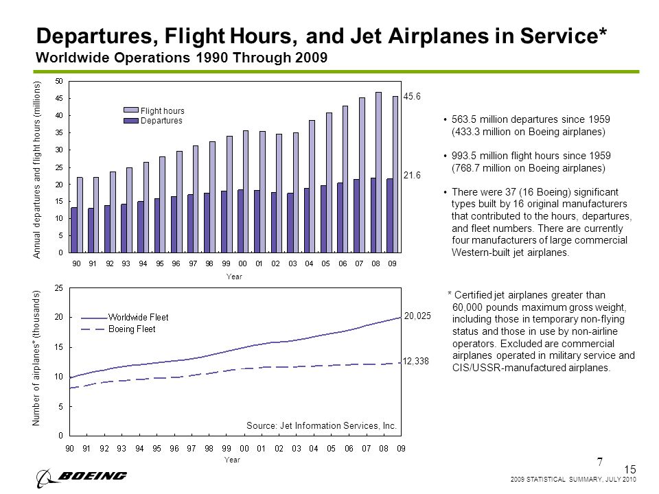 7 Departures, Flight Hours, and Jet Airplanes in Service* Worldwide Operations 1990 Through STATISTICAL SUMMARY, JULY million departures since 1959 (433.3 million on Boeing airplanes) million flight hours since 1959 (768.7 million on Boeing airplanes) There were 37 (16 Boeing) significant types built by 16 original manufacturers that contributed to the hours, departures, and fleet numbers.
