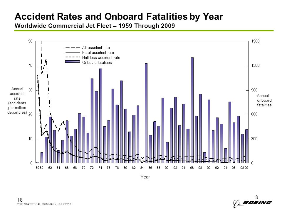 8 Accident Rates and Onboard Fatalities by Year Worldwide Commercial Jet Fleet – 1959 Through 2009 Annual onboard fatalities Annual accident rate (accidents per million departures) Year STATISTICAL SUMMARY, JULY 2010