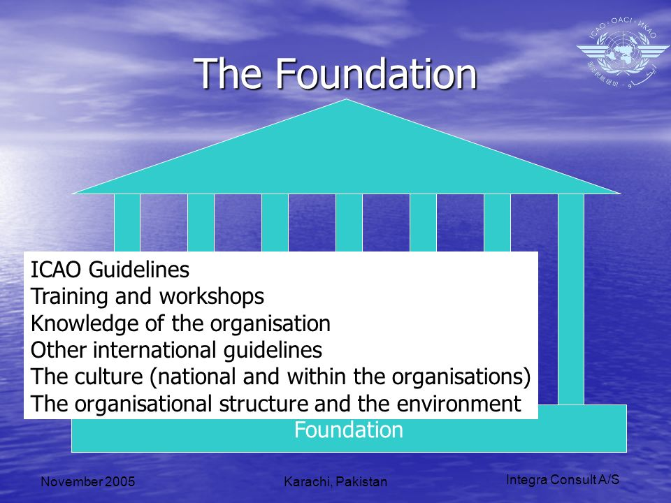 Integra Consult A/S November 2005Karachi, Pakistan The Foundation Foundation ICAO Guidelines Training and workshops Knowledge of the organisation Other international guidelines The culture (national and within the organisations) The organisational structure and the environment
