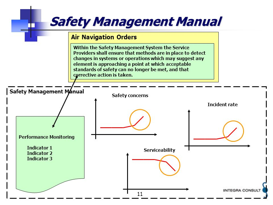 11 Safety Management Manual Air Navigation Orders Within the Safety Management System the Service Providers shall ensure that methods are in place to detect changes in systems or operations which may suggest any element is approaching a point at which acceptable standards of safety can no longer be met, and that corrective action is taken.