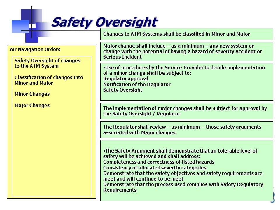 14 Safety Oversight Air Navigation Orders Safety Oversight of changes to the ATM System Classification of changes into Minor and Major Minor Changes Major Changes The implementation of major changes shall be subject for approval by the Safety Oversight / Regulator Major change shall include – as a minimum – any new system or change with the potential of having a hazard of severity Accident or Serious Incident Use of procedures by the Service Provider to decide implementation of a minor change shall be subject to: Regulator approval Notification of the Regulator Safety OversightUse of procedures by the Service Provider to decide implementation of a minor change shall be subject to: Regulator approval Notification of the Regulator Safety Oversight The Regulator shall review – as minimum – those safety arguments associated with Major changes.