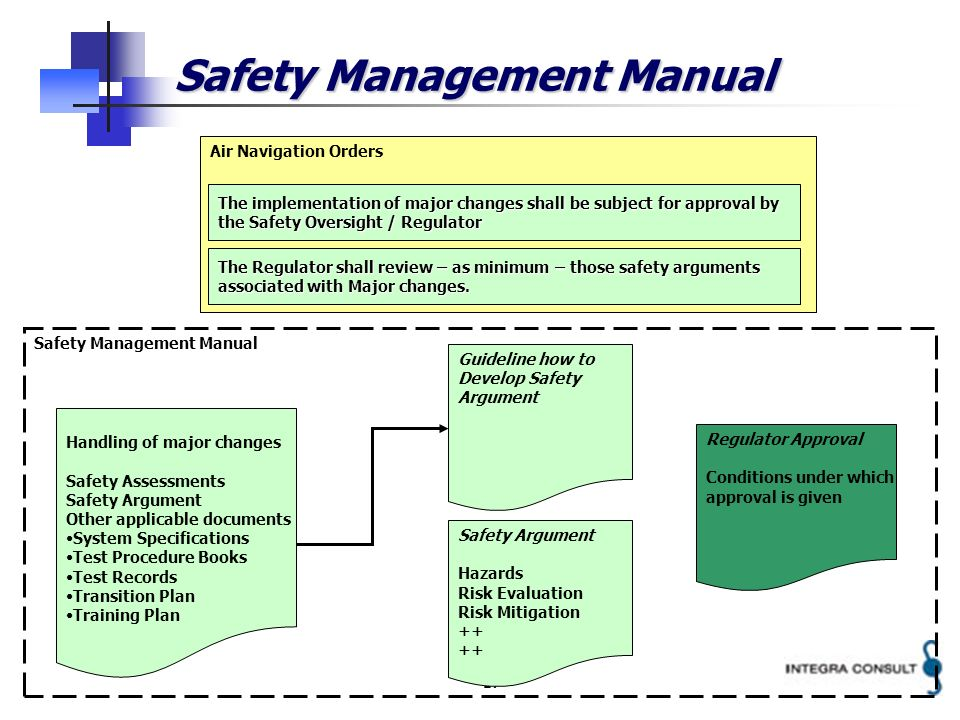 17 Safety Management Manual Air Navigation Orders Handling of major changes Safety Assessments Safety Argument Other applicable documents System Specifications Test Procedure Books Test Records Transition Plan Training Plan Safety Management Manual Guideline how to Develop Safety Argument Safety Argument Hazards Risk Evaluation Risk Mitigation ++ The implementation of major changes shall be subject for approval by the Safety Oversight / Regulator The Regulator shall review – as minimum – those safety arguments associated with Major changes.