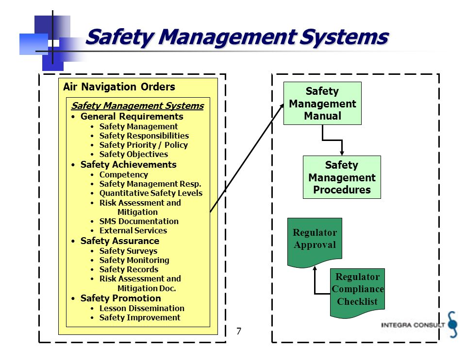 7 Safety Management Systems Air Navigation Orders Safety Management Manual Safety Management Systems General Requirements Safety Management Safety Responsibilities Safety Priority / Policy Safety Objectives Safety Achievements Competency Safety Management Resp.