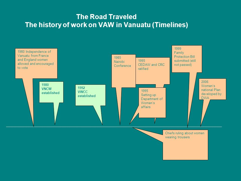 The Road Traveled The history of work on VAW in Vanuatu (Timelines) 1980 VNCW established 1980 Independence of Vanuatu from France and England women allowed and encouraged to vote Chiefs ruling about women wearing trousers 1985 Nairobi Conference 1995 CEDAW and CRC ratified 1999 Family Protection Bill submitted (still not passed) 2006 Womens national Plan developed by DWA 1992 VWCC established 1995 Setting up Department of Womens affairs