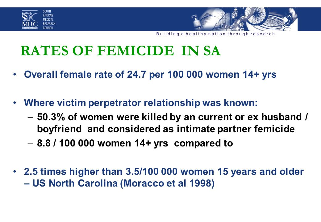 RATES OF FEMICIDE IN SA Overall female rate of 24.7 per 100 000 women 14+ yrs Where victim perpetrator relationship was known: –50.3% of women were killed by an current or ex husband / boyfriend and considered as intimate partner femicide –8.8 / 100 000 women 14+ yrs compared to 2.5 times higher than 3.5/100 000 women 15 years and older – US North Carolina (Moracco et al 1998)