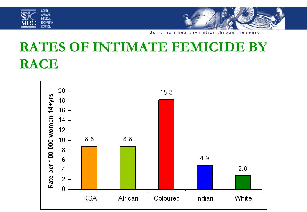 RATES OF INTIMATE FEMICIDE BY RACE
