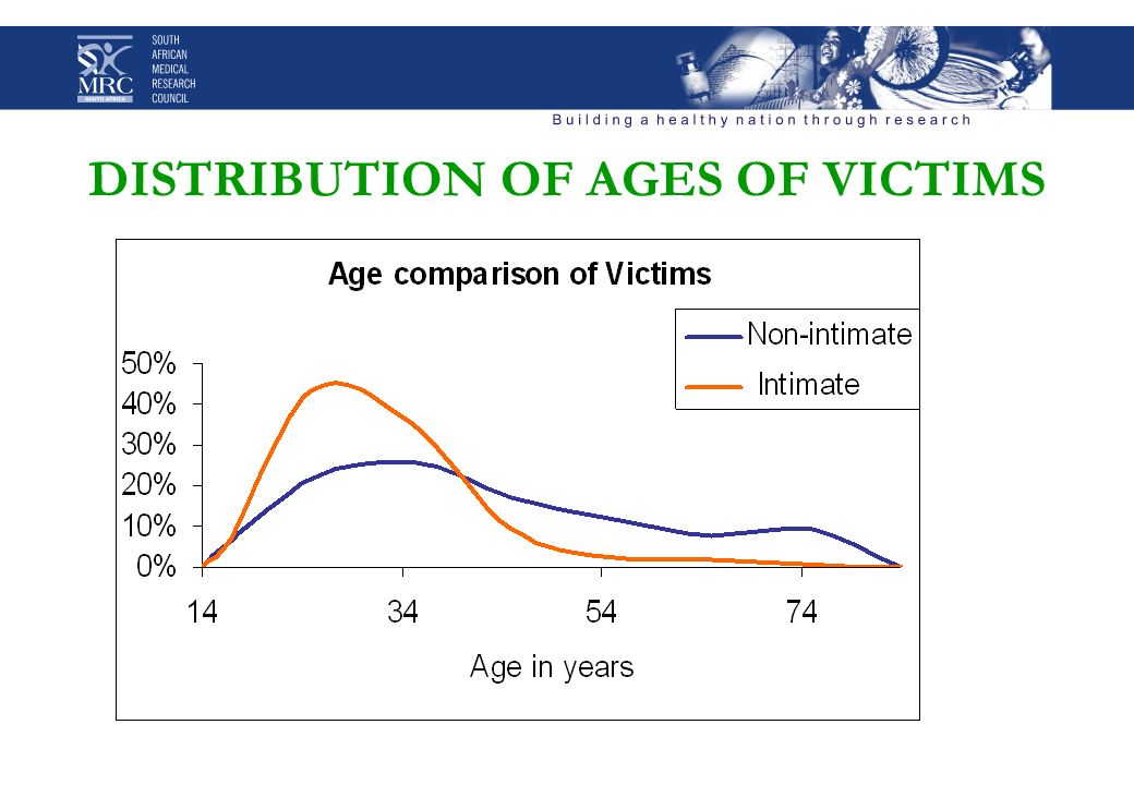 DISTRIBUTION OF AGES OF VICTIMS