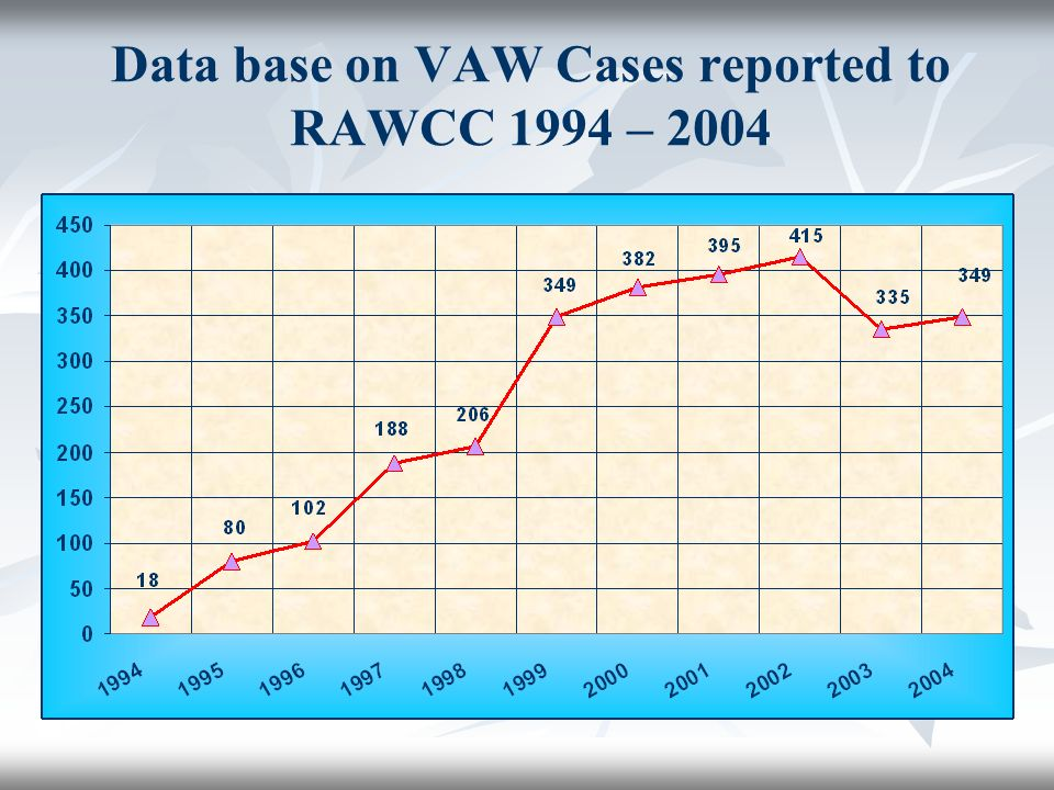 Data base on VAW Cases reported to RAWCC 1994 – 2004