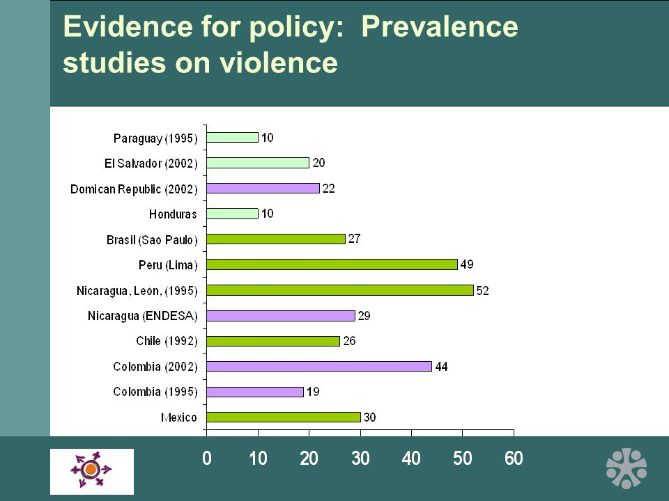 Evidence for policy: Prevalence studies on violence