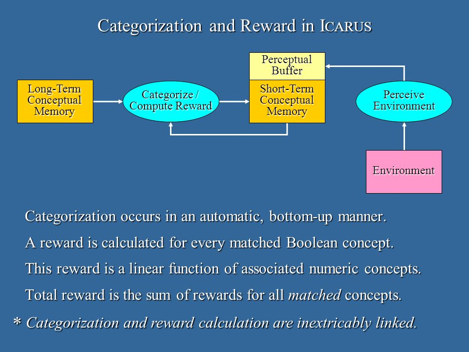 Categorization and Reward in I CARUS Long-TermConceptualMemoryShort-TermConceptualMemory Categorize / Compute Reward PerceiveEnvironment Environment PerceptualBuffer Categorization occurs in an automatic, bottom-up manner.
