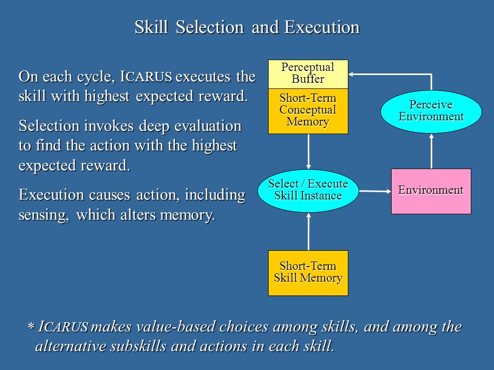Short-TermConceptualMemory Short-Term Skill Memory Select / Execute Skill Instance PerceiveEnvironment Environment PerceptualBuffer Skill Selection and Execution On each cycle, I CARUS executes the skill with highest expected reward.