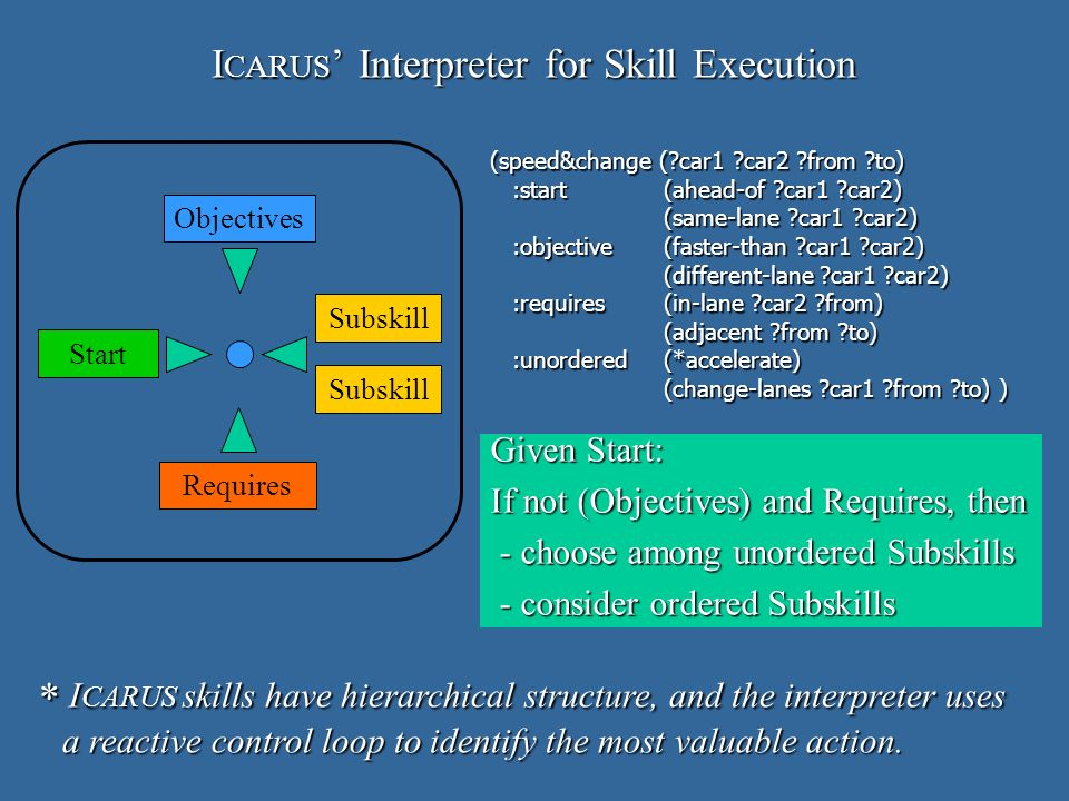 I CARUS Interpreter for Skill Execution Given Start: If not (Objectives) and Requires, then - choose among unordered Subskills - choose among unordered Subskills - consider ordered Subskills - consider ordered Subskills Objectives Subskill Start Requires (speed&change ( car1 car2 from to) :start(ahead-of car1 car2) :start(ahead-of car1 car2) (same-lane car1 car2) (same-lane car1 car2) :objective (faster-than car1 car2) :objective (faster-than car1 car2) (different-lane car1 car2) :requires(in-lane car2 from) :requires(in-lane car2 from) (adjacent from to) (adjacent from to) :unordered(*accelerate) :unordered(*accelerate) (change-lanes car1 from to) ) (change-lanes car1 from to) ) * I CARUS skills have hierarchical structure, and the interpreter uses a reactive control loop to identify the most valuable action.