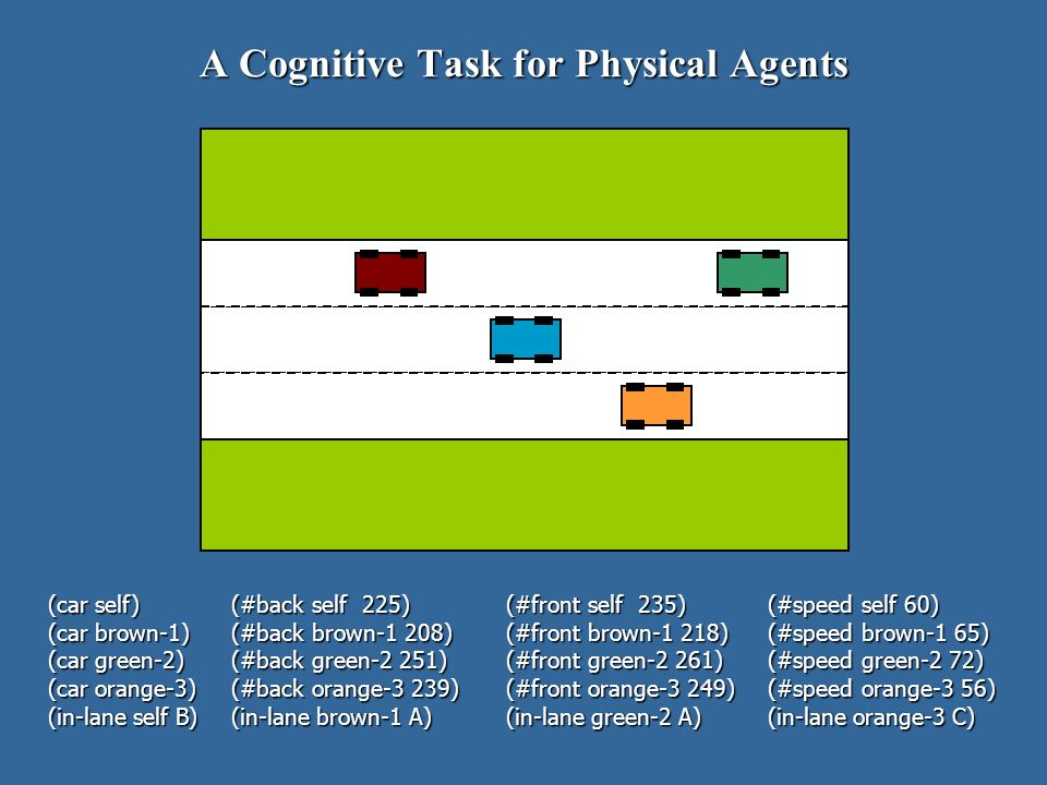A Cognitive Task for Physical Agents (car self) (#back self 225) (#front self 235) (#speed self 60) (car brown-1)(#back brown-1 208)(#front brown-1 218)(#speed brown-1 65) (car green-2)(#back green-2 251)(#front green-2 261)(#speed green-2 72) (car orange-3)(#back orange-3 239)(#front orange-3 249)(#speed orange-3 56) (in-lane self B)(in-lane brown-1 A)(in-lane green-2 A)(in-lane orange-3 C)