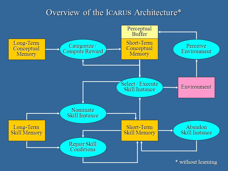 Overview of the I CARUS Architecture* Long-TermConceptualMemory Long-Term Skill Memory Short-TermConceptualMemory Short-Term Nominate Skill Instance Categorize / Compute Reward Repair Skill Conditions Select / Execute Skill Instance Abandon PerceiveEnvironment Environment PerceptualBuffer * without learning