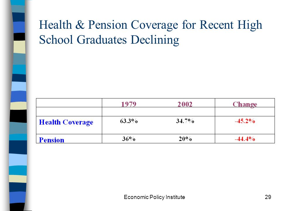 Economic Policy Institute29 Health & Pension Coverage for Recent High School Graduates Declining