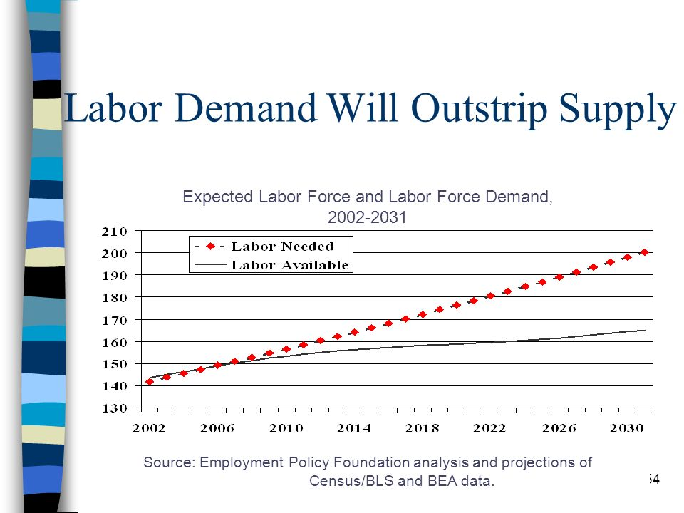 54 Labor Demand Will Outstrip Supply Expected Labor Force and Labor Force Demand, 2002-2031 Source: Employment Policy Foundation analysis and projections of Census/BLS and BEA data.