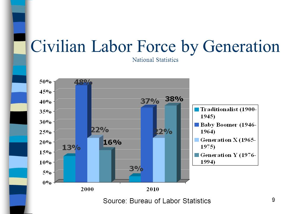 9 Source: Bureau of Labor Statistics Civilian Labor Force by Generation National Statistics