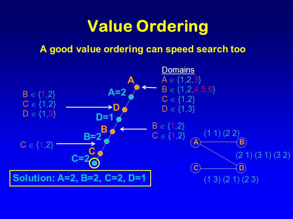 Value Ordering A good value ordering can speed search too A A=2 Domains A {1,2,3} B {1,2,4,5,6} C {1,2} D {1,3} B {1,2} C {1,2} D {1,3} D D=1 B {1,2} C {1,2} B B=2 C C=2 C {1,2} Solution: A=2, B=2, C=2, D=1 BA CD (1 1) (2 2) (2 1) (3 1) (3 2) (1 3) (2 1) (2 3)