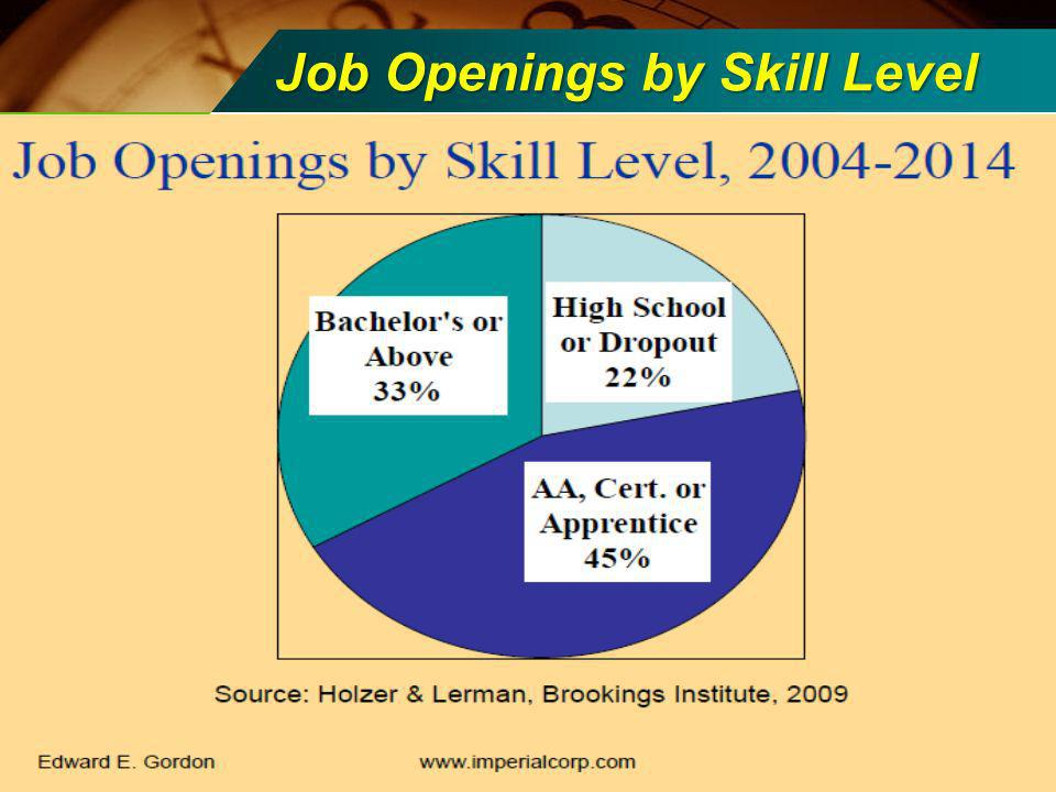 Job Openings by Skill Level