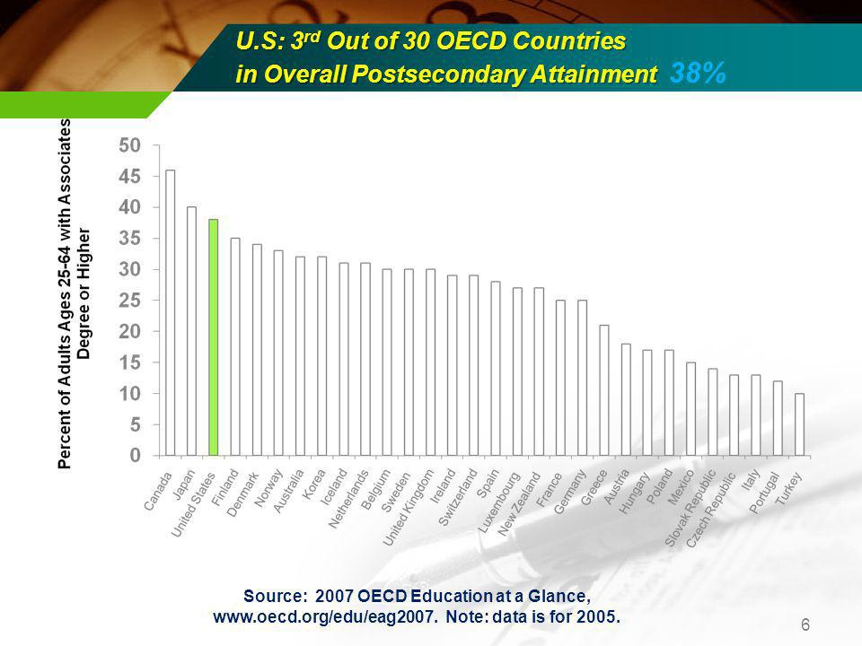 U.S: 3 rd Out of 30 OECD Countries in Overall Postsecondary Attainment U.S: 3 rd Out of 30 OECD Countries in Overall Postsecondary Attainment 38% 6 Source: 2007 OECD Education at a Glance, www.oecd.org/edu/eag2007.