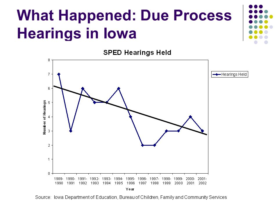 What Happened: Due Process Hearings in Iowa Source: Iowa Department of Education, Bureau of Children, Family and Community Services