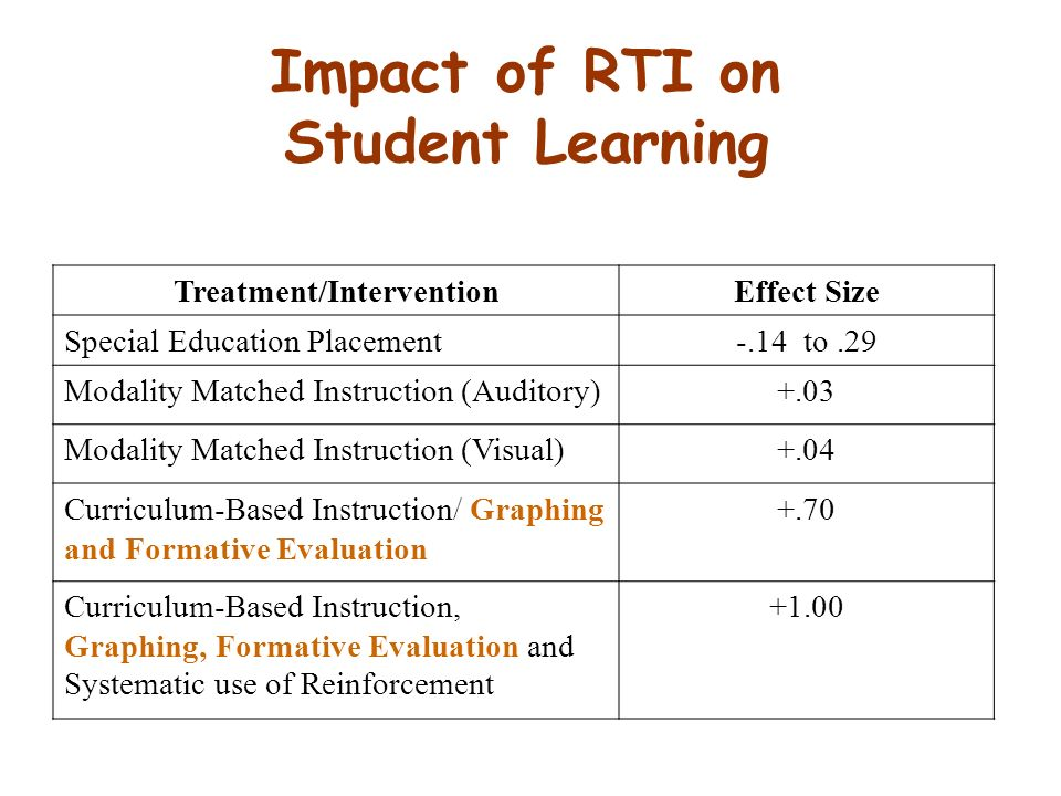 Impact of RTI on Student Learning Treatment/InterventionEffect Size Special Education Placement-.14 to.29 Modality Matched Instruction (Auditory)+.03 Modality Matched Instruction (Visual)+.04 Curriculum-Based Instruction/ Graphing and Formative Evaluation +.70 Curriculum-Based Instruction, Graphing, Formative Evaluation and Systematic use of Reinforcement +1.00