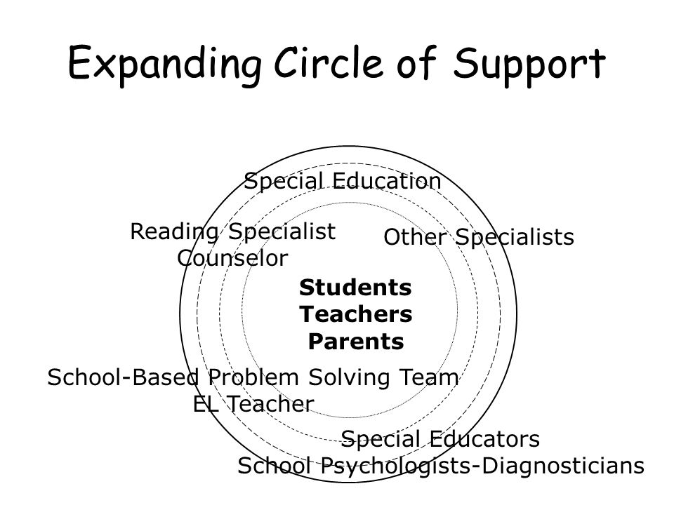 Expanding Circle of Support School-Based Problem Solving Team EL Teacher Special Educators School Psychologists-Diagnosticians Special Education Students Teachers Parents Reading Specialist Counselor Other Specialists