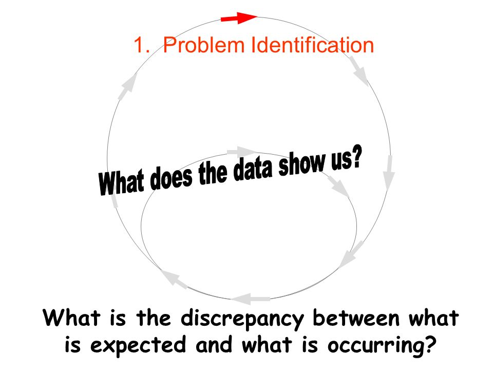 What is the discrepancy between what is expected and what is occurring 1. Problem Identification