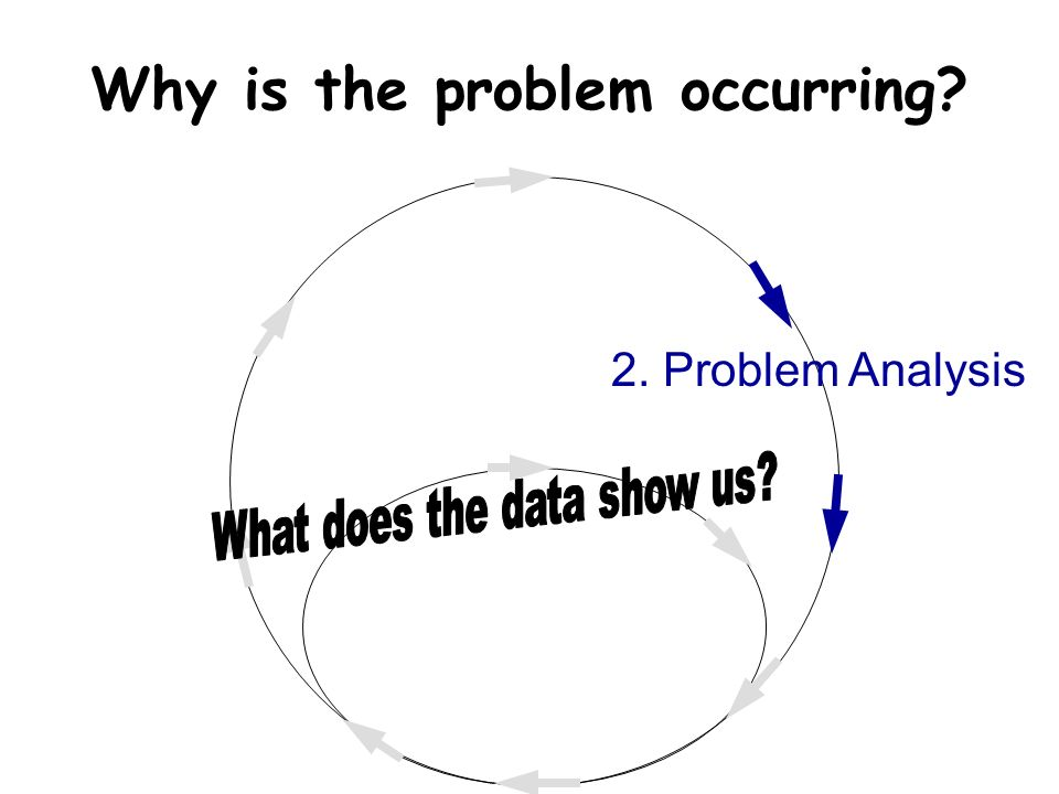 Why is the problem occurring 2. Problem Analysis