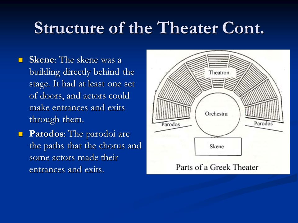 Structure of the Theater Cont. Skene: The skene was a building directly behind the stage.
