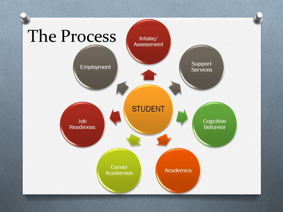 The Process STUDENT Intake/ Assessment Support Services Cognitive Behavior Academics Career Academies Job Readiness Employment