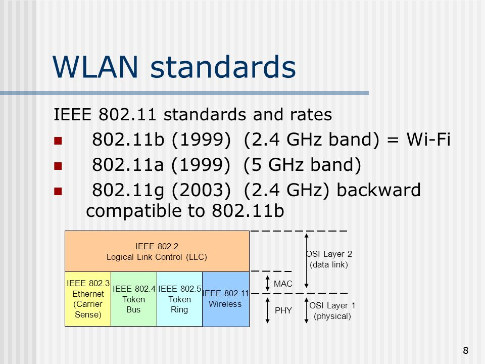 8 WLAN standards IEEE 802.11 standards and rates 802.11b (1999) (2.4 GHz band) = Wi-Fi 802.11a (1999) (5 GHz band) 802.11g (2003) (2.4 GHz) backward compatible to 802.11b IEEE 802.3 Ethernet (Carrier Sense) IEEE 802.4 Token Bus IEEE 802.5 Token Ring IEEE 802.11 Wireless IEEE 802.2 Logical Link Control (LLC) MAC PHY OSI Layer 2 (data link) OSI Layer 1 (physical)