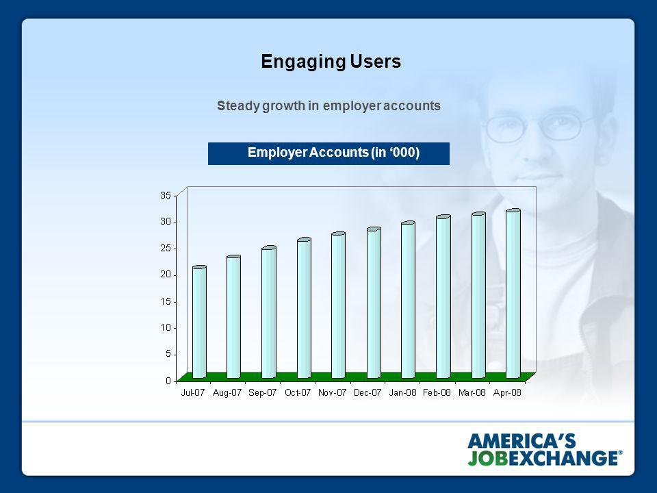 Engaging Users Steady growth in employer accounts Employer Accounts (in 000)