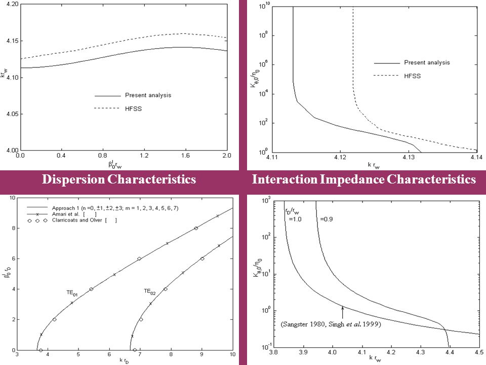Dispersion Characteristics Interaction Impedance Characteristics