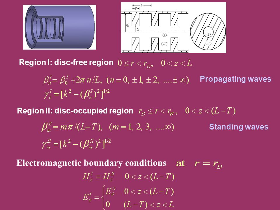Region I: disc-free region Region II: disc-occupied region Propagating waves Standing waves Electromagnetic boundary conditions
