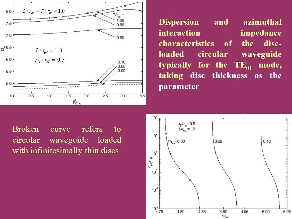 Dispersion and azimuthal interaction impedance characteristics of the disc- loaded circular waveguide typically for the TE 01 mode, taking disc thickness as the parameter Broken curve refers to circular waveguide loaded with infinitesimally thin discs
