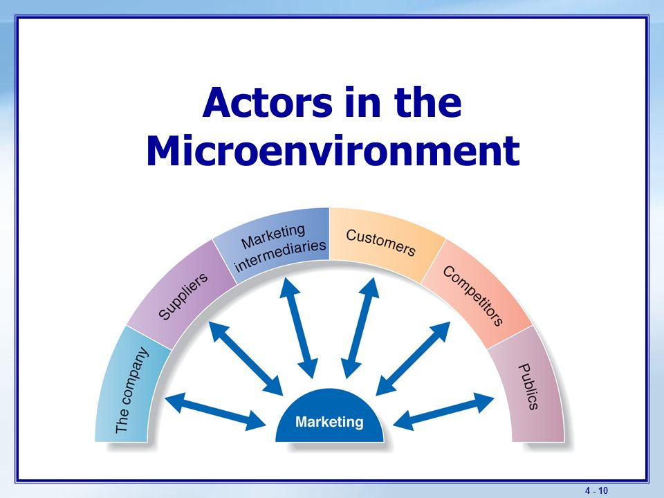 4 - 9 Key Environments Aspects of the marketing environment: Microenvironment: Microenvironment: Actors close to the company Actors close to the company Macroenvironment Macroenvironment Larger societal forces Larger societal forces For the exam, know the actors or forces comprising each marketing environment and general trend