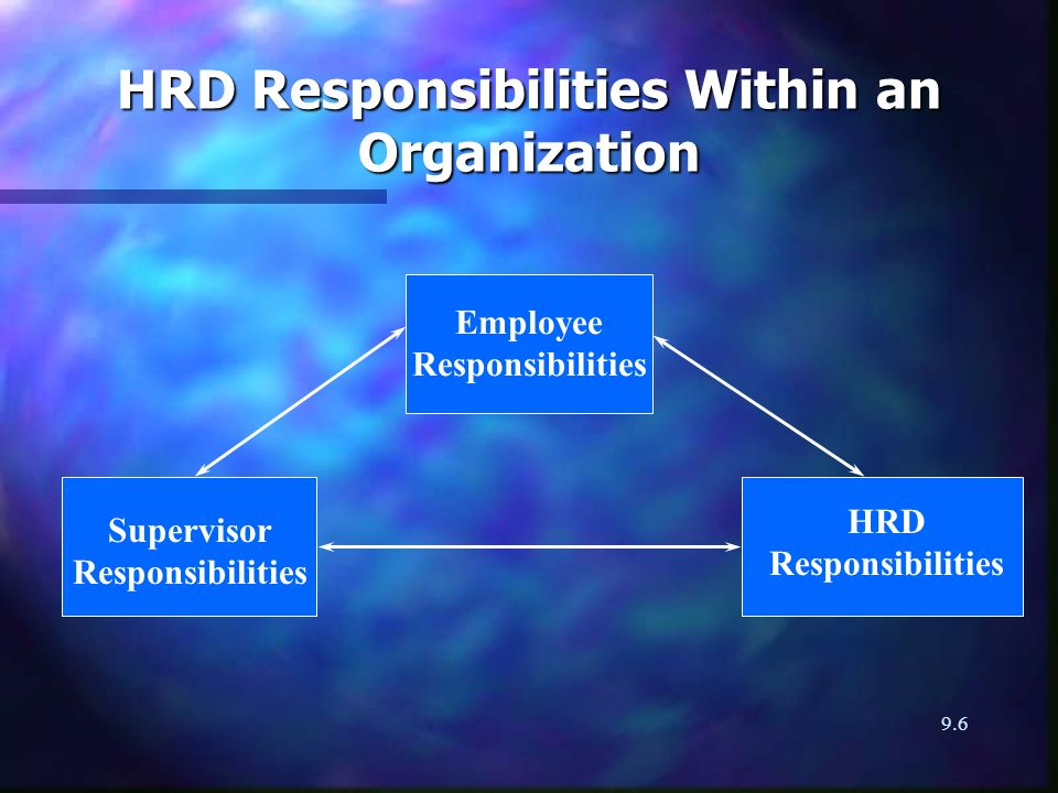 9.6 HRD Responsibilities Within an Organization Employee Responsibilities HRD Responsibilities Supervisor Responsibilities