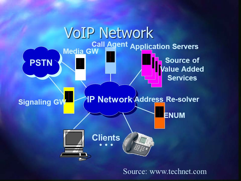 VoIP Network Source: www.technet.com IP Network PSTN Media GW Call Agent Application Servers Source of Value Added Services Signaling GW Address Re-solver ENUM Clients