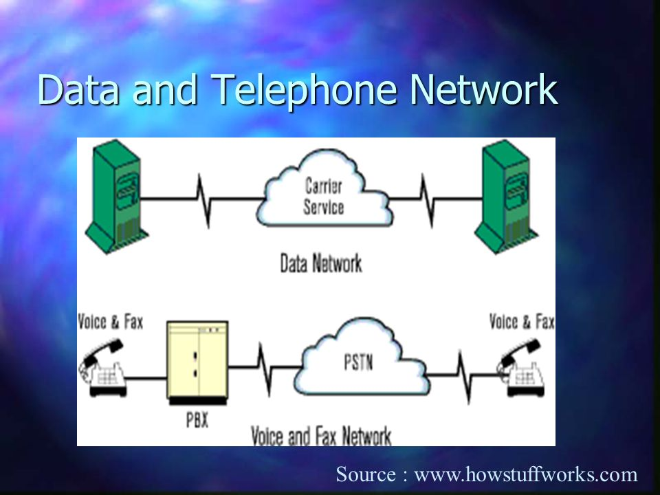 Data and Telephone Network Source : www.howstuffworks.com