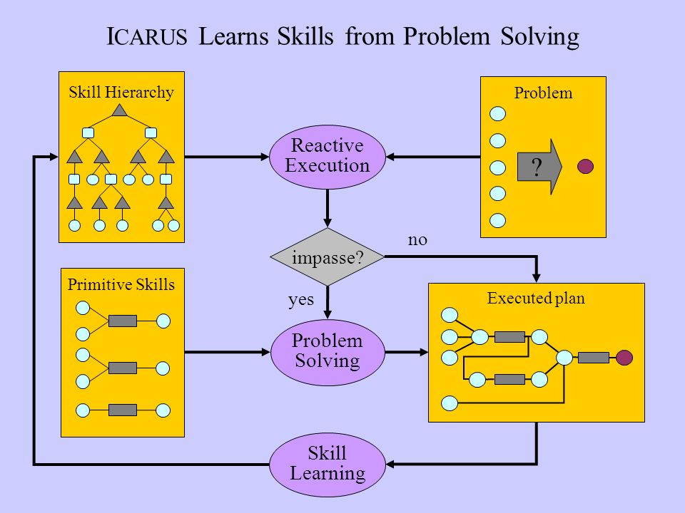 I CARUS Learns Skills from Problem Solving Executed plan Problem .