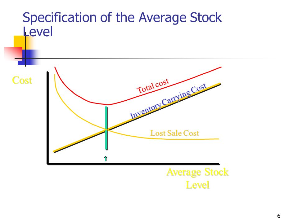 6 Average Stock Level Cost Inventory Carrying Cost Total cost Lost Sale Cost Specification of the Average Stock Level